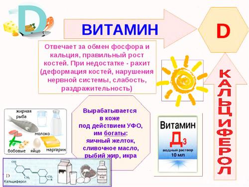 Особенности применения и польза витамина D
